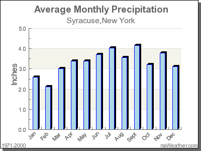 Average Rainfall for Syracuse, New York